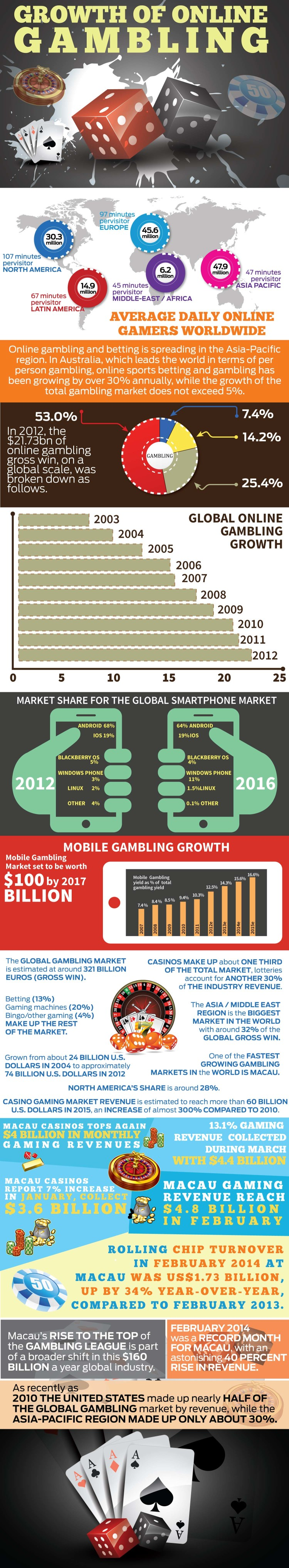 Online-Gambling-market-growth-infographic